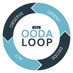 Safety Graphic OODA Loop