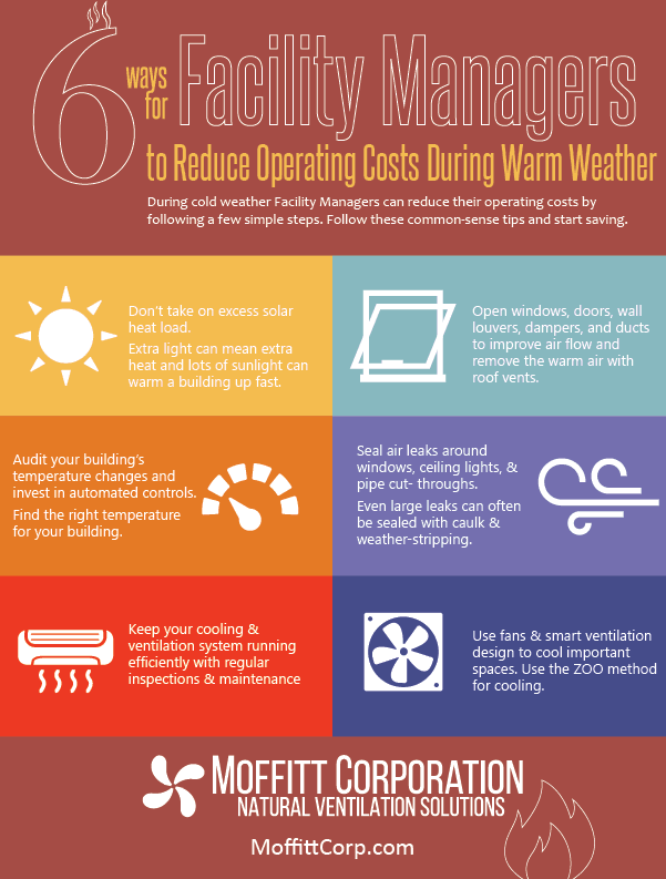 warm weather operating costs - 6 ways for facility managers to reduce operating costs during warm weather