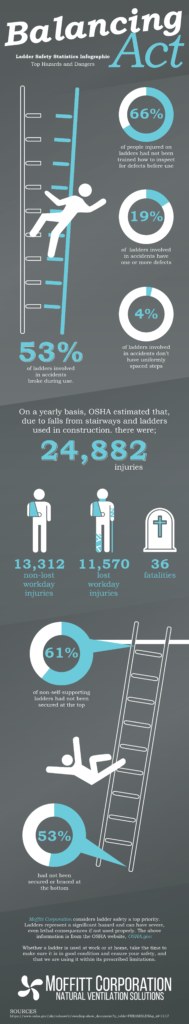 ladder safety statistics infographic