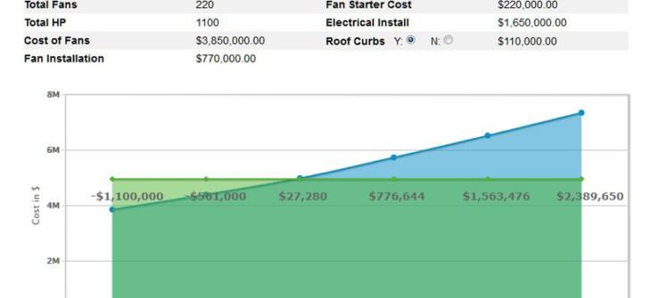 Cost Calculator Chart