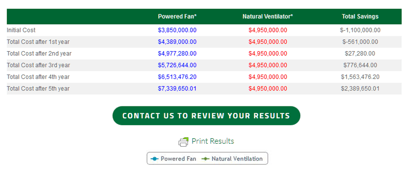 Moffitt Cost Calculator