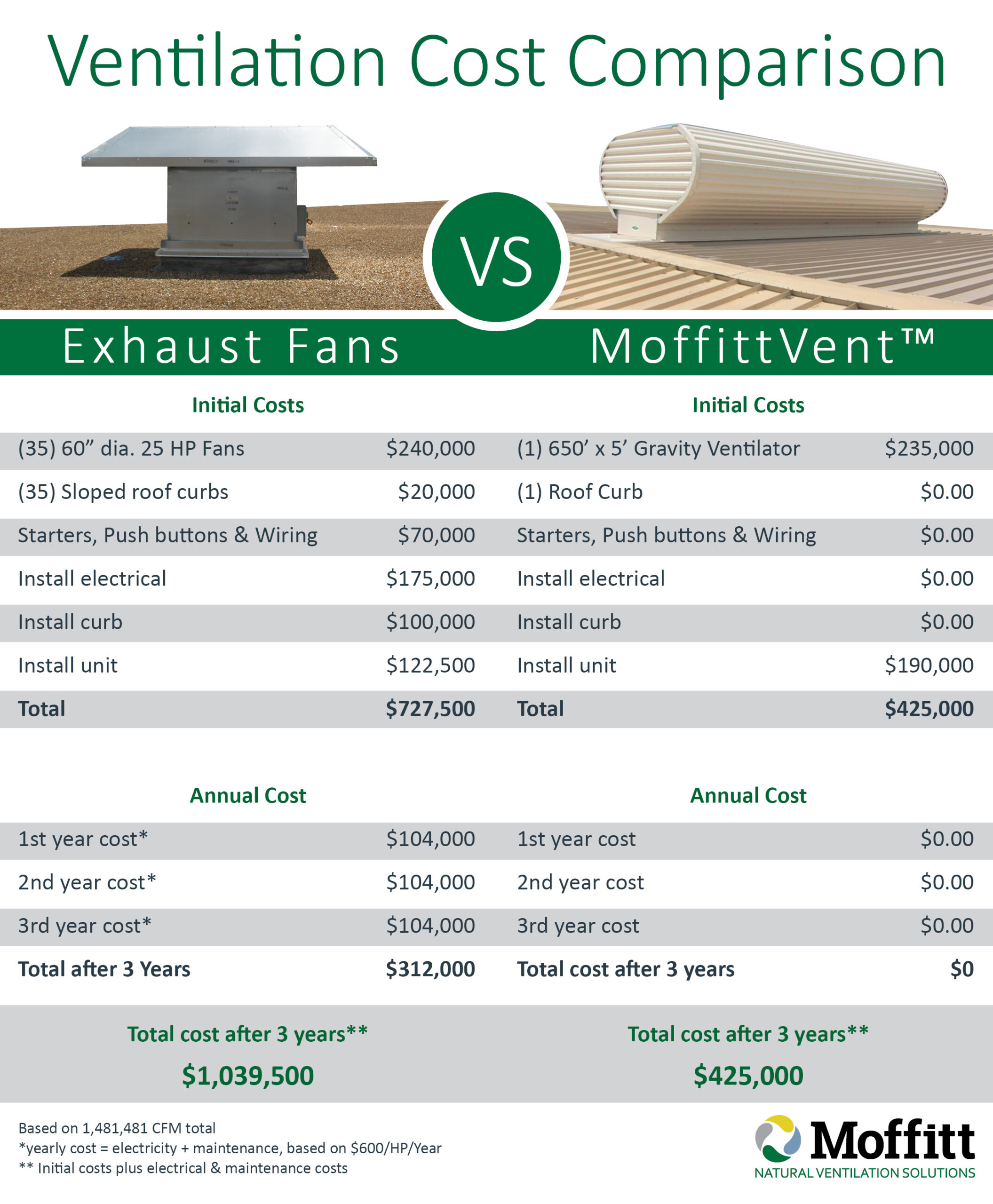 ventilation comparison infographic